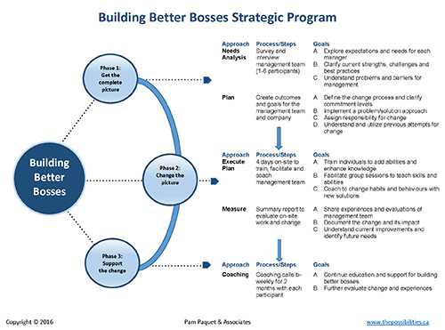 Pam Paquet & Associates - Building Better Bosses Program Diagram